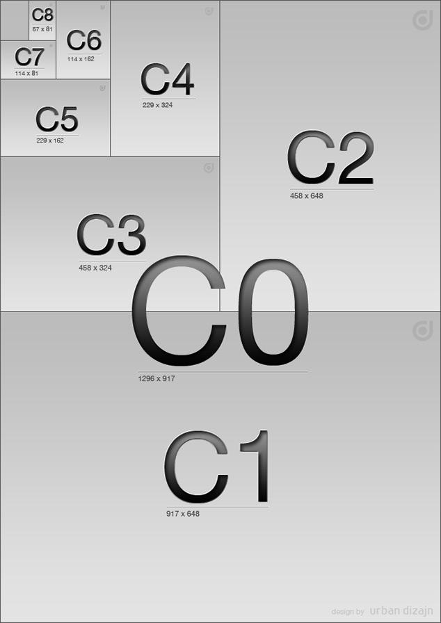 Standardni formati papira C0-C8
